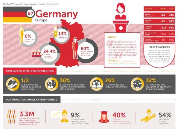 Startup-News: Eine neue Untersuchung zeigt, dass die Bedingungen für weibliche Gründer in Deutschland besser sein könnten. (Grafik: DWEN)