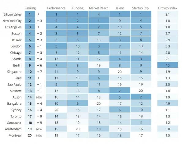 Das sind die 20 besten Startup-Standorte der Welt. (Screenshot: t3n)