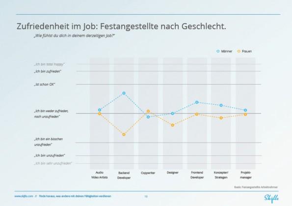 Arbeiten in der Medienbranche: Zufriedenheit der Festangestellten nach Geschlecht. (Grafik: Skjlls)