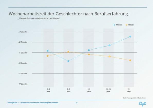 Arbeiten in der Medienbranche: Wochenarbeitszeit der Geschlechter nach Berufserfahrung. (Grafik: Skjlls)