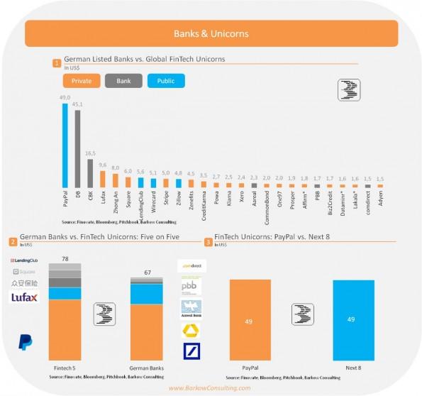 Banks and Unicorns: FinTech-Unternehmen und deutsche Banken im Vergleich. (Grafik: Barkow Consult)