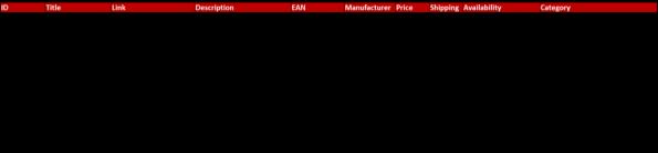 Optimierte Produktinformationen am Beispiel des fiktiven Datenfeeds