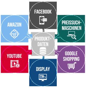(Grafik: eprofessional.de)