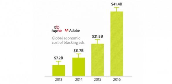 Werbeblocker: Durch AdBlock-Nutzung entgehen Publishern und Werbetreibenden jährlich Milliardenbeträge. (Grafik: PageFair / Adobe)