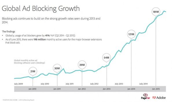Werbeblocker: Die Anzahl der AdBlock-Nutzer steigt weiterhin an. (Grafik: PageFair / Adobe)