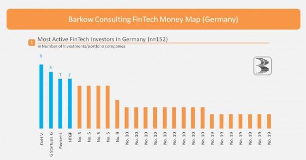 Deutsche FinTech-Startups und ihre Investoren: Per Klick öffnet ihr die vollständige Infografik. (Grafik: Barkow Consult)