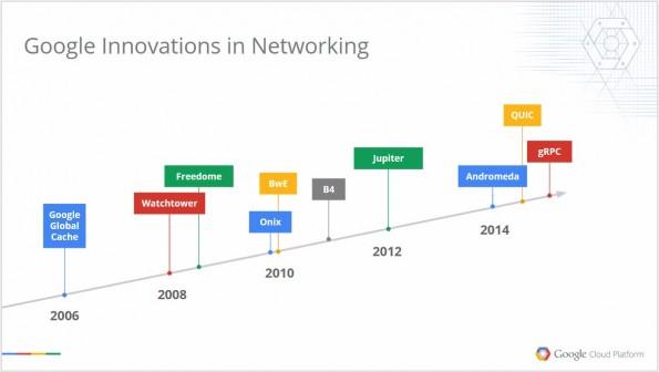 Datenzentren:  Die Google-internen Meilensteine auf einem Blick. (Grafik: Google)