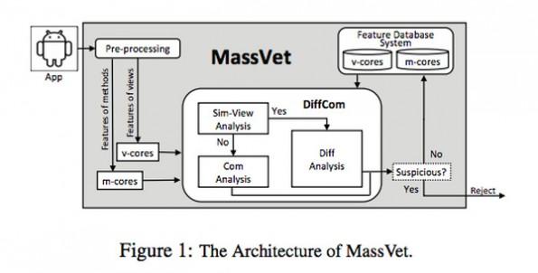 MassVet soll das massenhafte Aufspüren von Smartphone-Malware verbessern. (Grafik: Kai Chen; Peng Wang; Yeonjoon Lee; XiaoFeng Wang; Nan Zhang; Heqing Huang; Peng Liu; Wei Zou)