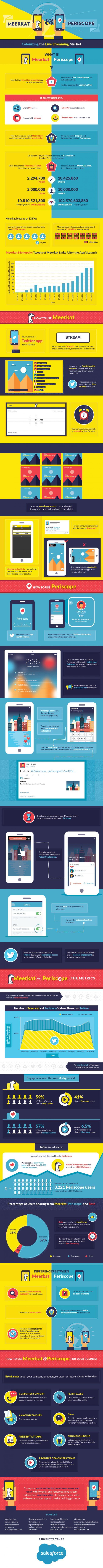 "Infografik: Meerkat und Periscope im Marketing. (Grafik: <a href=""https://www.salesforce.com/ca/blog/2015/08/live-streaming.html"">Salesforce</a>)"