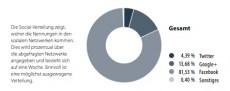 Die wichtigsten sozialen Netzwerke im E-Commerce. (Grafik: Aufgesang Inbound Marketing)