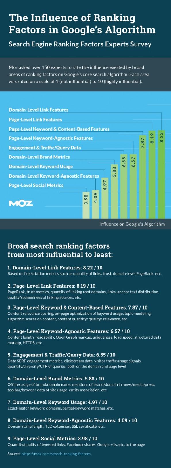 Moz: Die wichtigsten SEO-Rankingfaktoren 2015 nach Sicht der Experten. (Grafik: Moz)