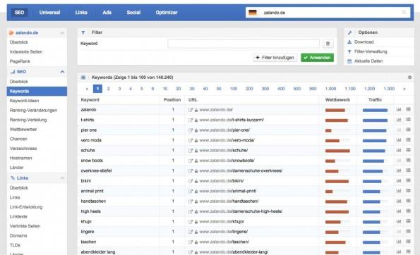 Die Keyworddaten von Sistrix zur Domain Zalando.de. (Screenshot: Sistrix Toolbox/ t3n.de)