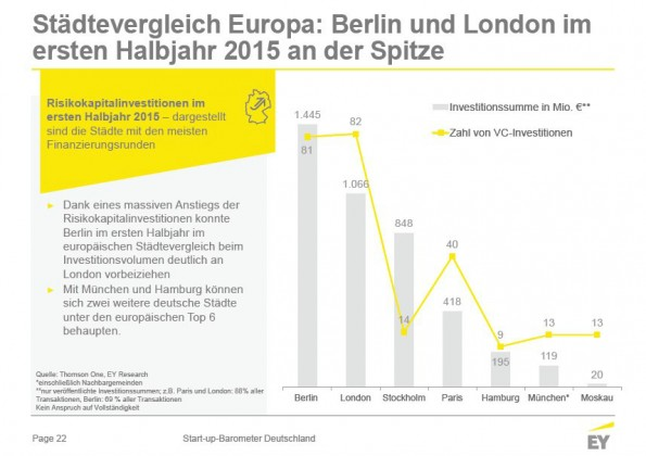 Berlin legt in Sachen Venture-Kapital weiter zu. (Grafik: Ernst & Young)
