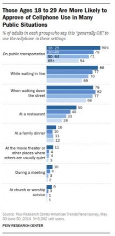 Altersunterschied: Jüngere Menschen finden es viel häufiger okay ihr Smartphone in sozialen Situationen zu verwenden. (Grafik: Pew Research Center)