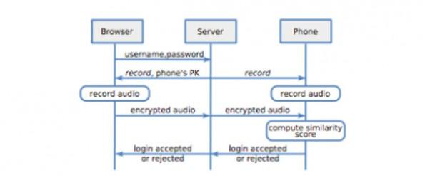 Sound-Proof: Das System setzt auf Umgebungsgeräusche statt auf PINs bei der Zwei-Faktor-Authentifizierung.  (Grafik: Nikolaos Karapanos, Claudio Marforio, Claudio Soriente, Srdjan Capkun)