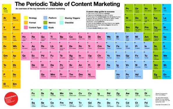 Was auf den ersten Blick total verwirrend erscheint, ist eine geniale Übersicht, wie du was und wo beim Content-Marketing beachten musst. In unserem Redaktionsbüro schmückt es die Wand. (Grafik: econsultancy.com)