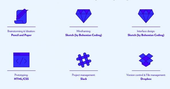 Das sind die Gewinner der einzelnen Kategorien. (Screenshot: Subtraction.com)