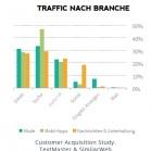 traffic-quellen_apps-mode-nachrichten_seo_3