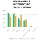 traffic-quellen_apps-mode-nachrichten_seo_5