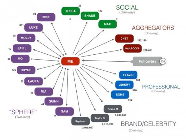 XIRKL-Nutzer können 21 Personen und Marken folgen. (Screenshot: Kickstarter)