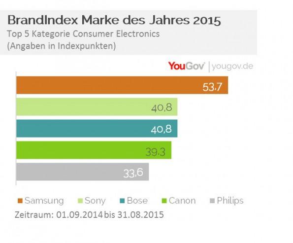 Beliebt: Samsung führt das Marken-Ranking im Bereich Consumer Electronics an. (Grafik: YouGov)