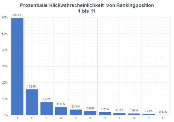 SEO-Wissen: Deutliche Mehrheit klickt auf den ersten Treffer. (Grafik: Sistrix/Beus)