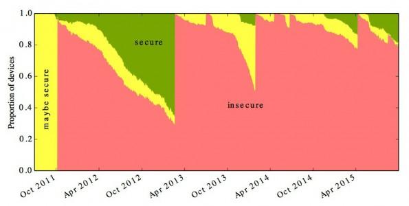 Britische Forscher visualisieren bedrohliche Sicherheitslage im Android-Bereich. (Grafik: University of Cambridge)
