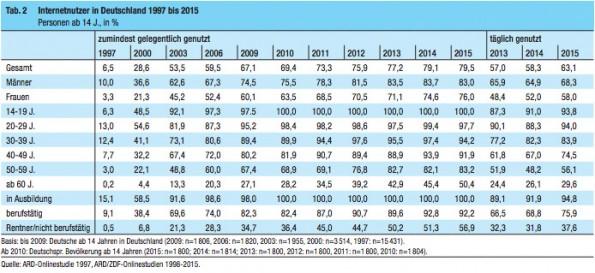 Auszug aus der ARD/ZDF-Onlinestudie 2015: 79,5 Prozent der Deutschen nutzen das Internet. (Screenshot: ARD Media)