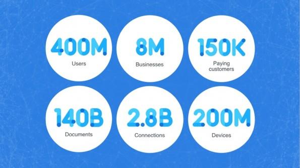 Durchaus beeindruckende Zahlen. (Grafik: Dropbox)