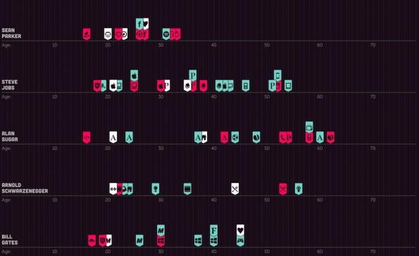 Gründerleben im Überblick: Interaktive Grafik zeigt Erfolge und Misserfolge bekannter Unternehmer. (Screenshot: fleximize.com)