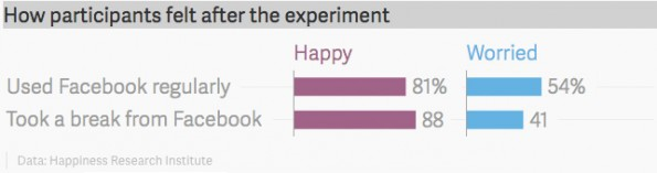 Facebook stresst uns, zeigt diese Studie. (Screenshot: Happiness Research Institute)