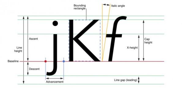 """Ehemalige Apple-Designer kritisieren San-Francisco-Font: """"Klein, dünn und mit einem viel zu geringem Kontrast!"""" (Screenshot: Text Programming Guide for iOS)"""