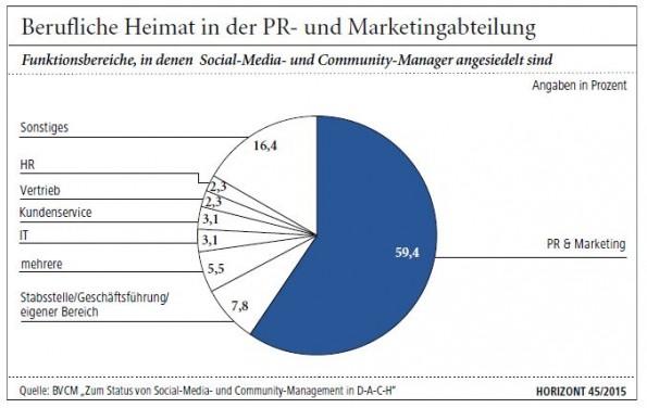 Die Mehrzahl der Community -Manager arbeitet in den Abteilungen Marketing und PR. (Grafik: Horizont/BVCM)
