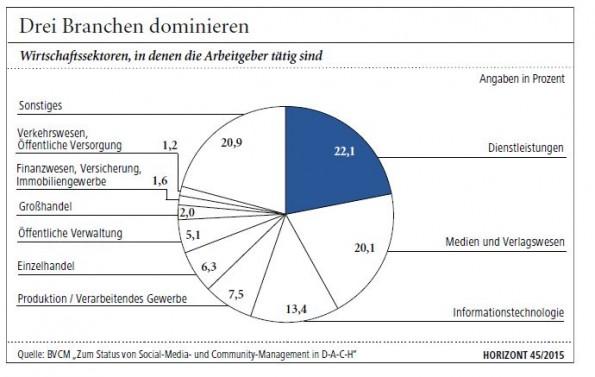 Social-Media-Manager sind in zahlreichen Branchen zuhause. (Bild: Horizont/BVCM)