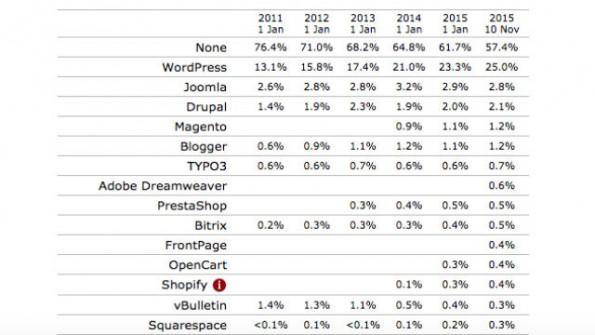 Die Redaktionssysteme sind bei mehr als der Hälfte der Website nicht identifizierbar, trotzdem hat Wordpress einen Marktanteil von 25 Prozent. (Grafik: W3Techs)
