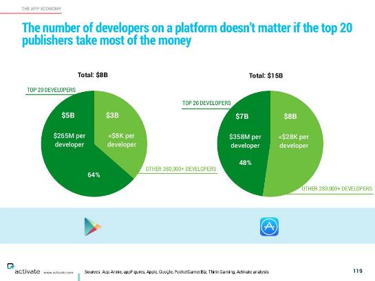 Verteilung der App-Umsätze zwischen den Top20-Entwicklern und dem Rest. (Quelle: Michael Wolf / Business Insider)