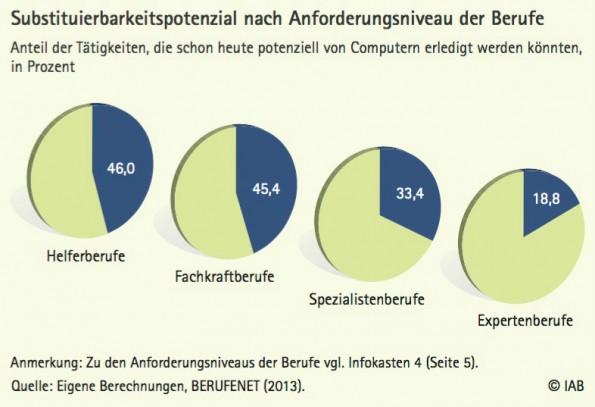 Digitalisierung: Substituierbarkeitspotenzial nach Berufsgruppen. (Grafik: IAB)
