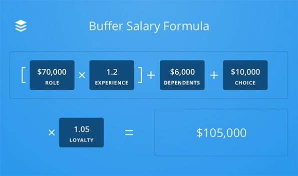 Gehalt Stellenausschreibung