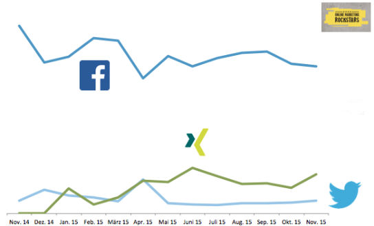 Die Entwicklung von Facebook, Xing und Twitter am Anteil vom Social Traffic auf OnlineMarketingRockstars.de