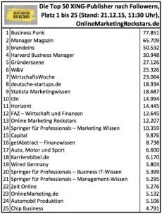 Ranking der größten Xing-Publisher (klicken zum Vergrößern)