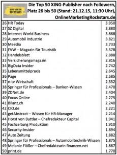Ranking der größten Xing-Publisher Teil 2 (klicken zum Vergrößern)