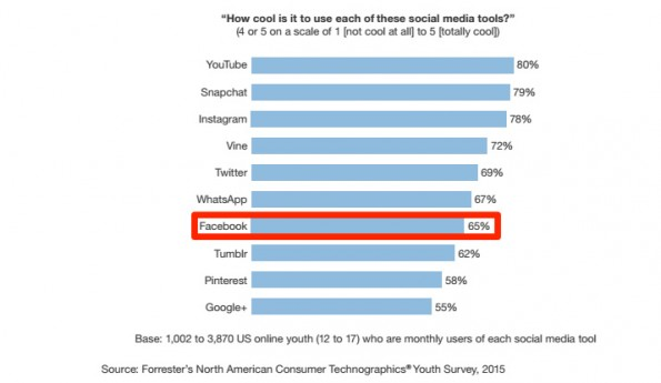 Facebook-Nutzung unter Jugendlichen – Teil 1. (Grafik: Forrester / Business Insider)