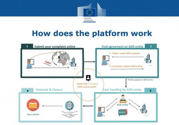 So soll die neue Plattform zur Online-Streitbeilegung im E-Commerce funktionieren. (Grafik: EU)