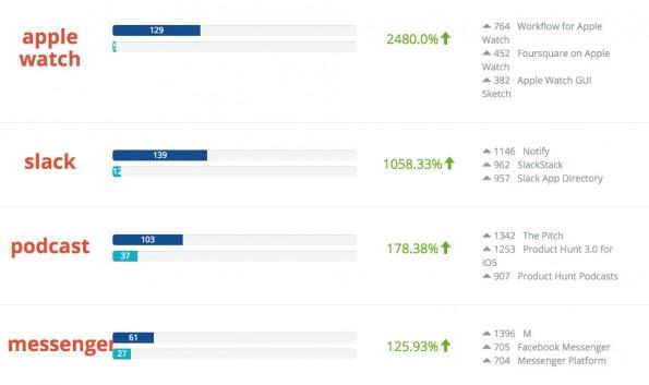 Codementor hat untersucht, welche Kategorien 2015 das größte Wachstum verzeichnen konnten. (Screenshot: Codementor)