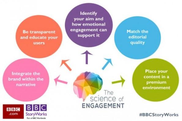 5 wichtige Prinzipien für Content-Marketing (Grafik: BBC StoryWorks)