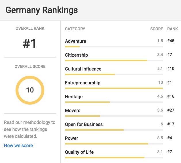 Deutschland -Ranking