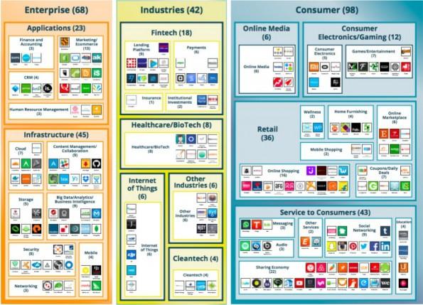 Klub der Einhörner: Milliarden-Startups in der Übersicht. (Bild: Spoke Intelligence/VB Profiles)
