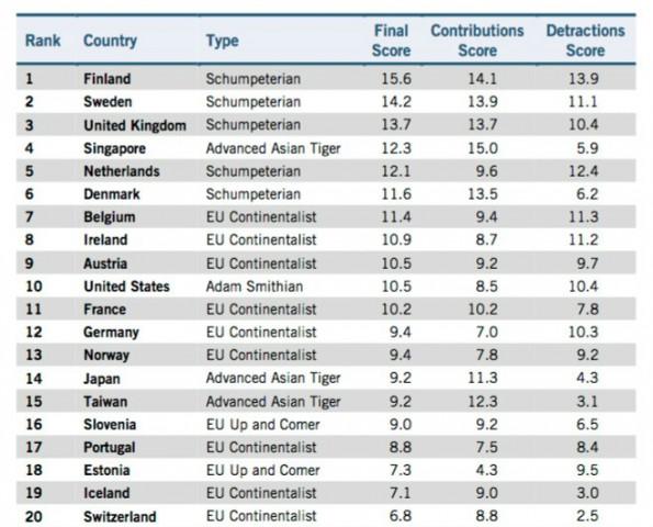 Innovation: Deutschland im weltweiten Vergleich nicht ganz vorn. (Screenshot: ITIF)