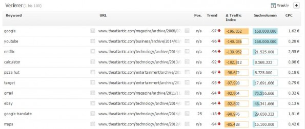 The Atlantic gehört zu den greßen Verlierern des Google-Updates. (Screenshot: Searchmetrics)