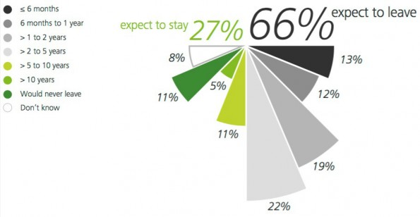 Wechselwillige Millennials: Nur 27 Prozent wollen länger im Job bleiben. (Grafik: Deloitte Global)